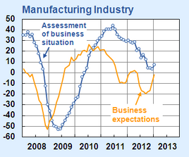 German Economy: Returning to zero growth in January 2013. Source: http://trueeconomics.blogspot.de/
